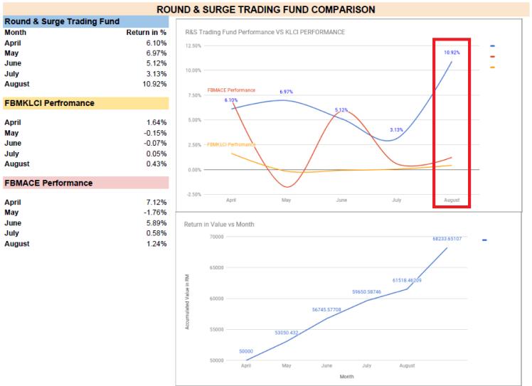 Trading Fund Result