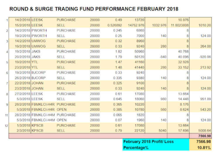 FEB2018 TRADING PERFORMANCE