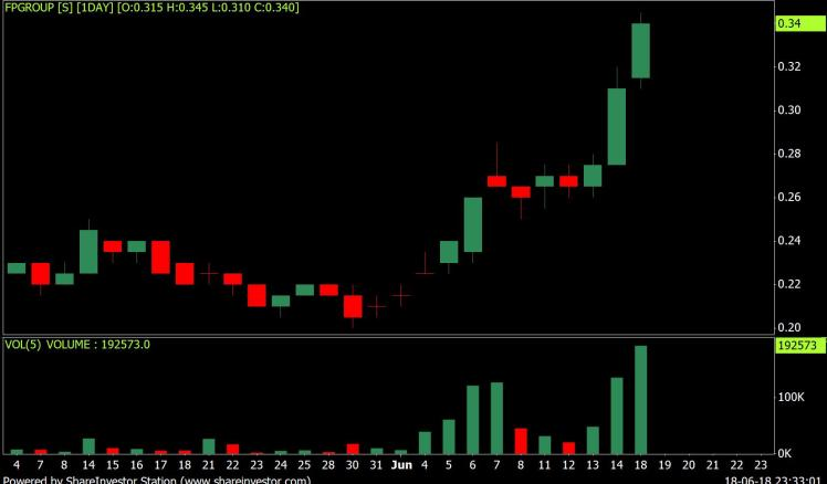 5277.MY daily chart