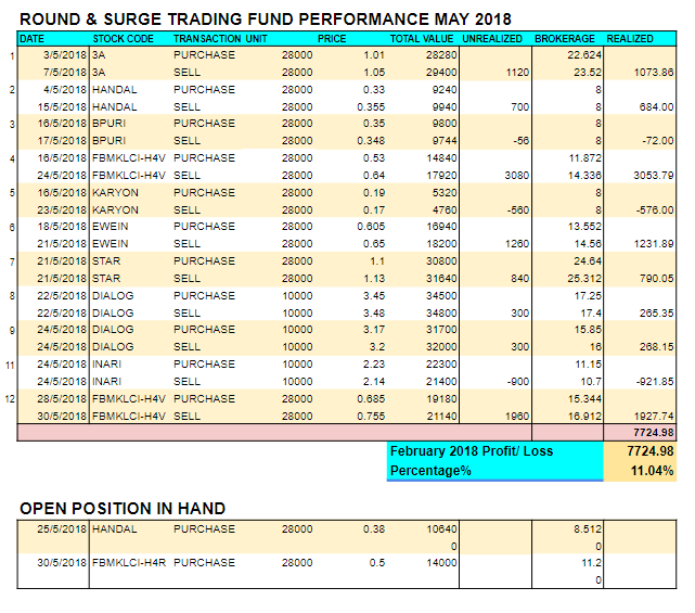May 2018 RnS trading performance