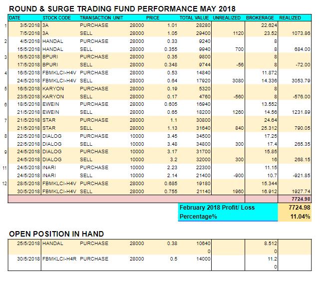 May 2018 RnS trading performance